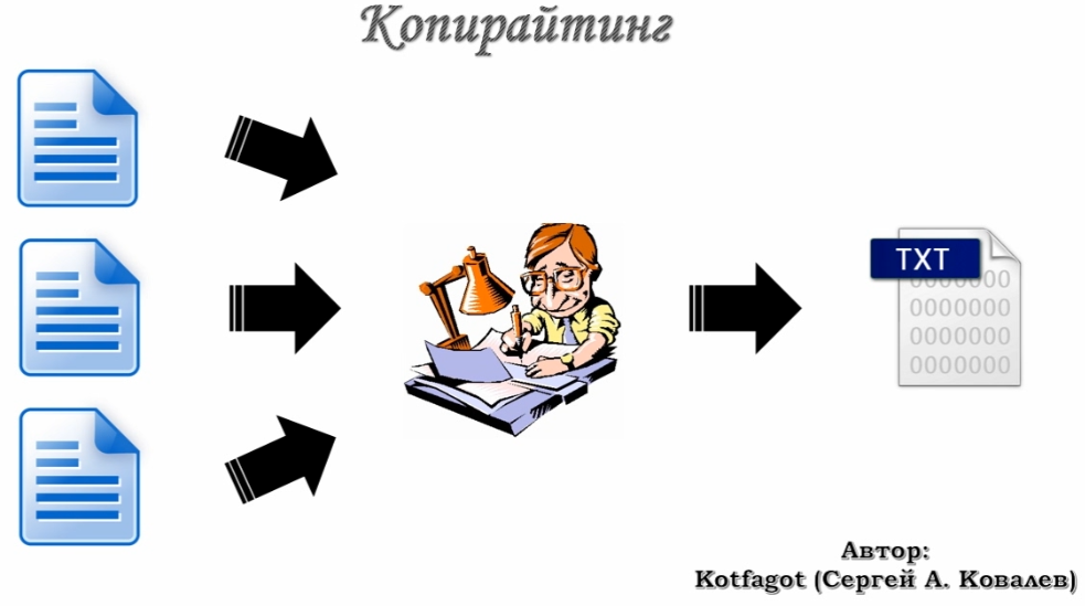 Копирайтинг схема
