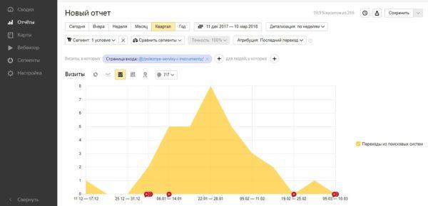 Желтый график посещаемости
