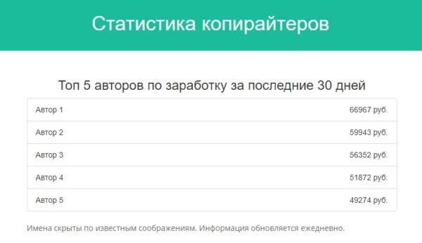 Miratext статистика копирайтеров