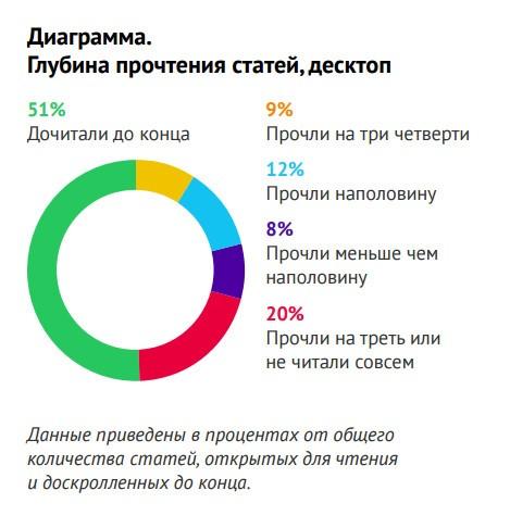 Диаграмма как читают посетители