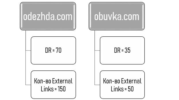 Как выбрать домен для покупки ссылки