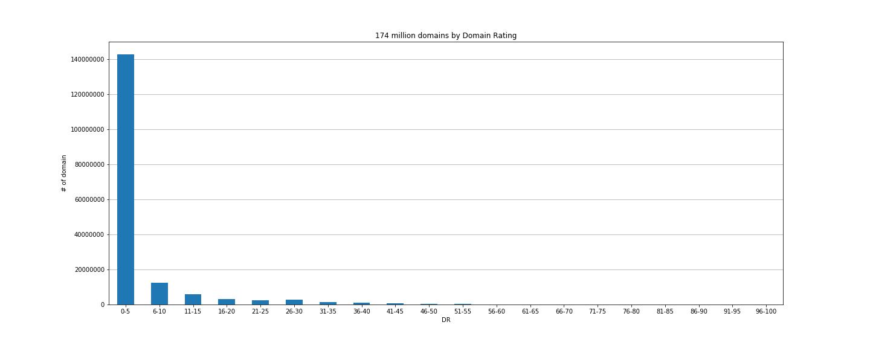 Домены на арифметической шкале