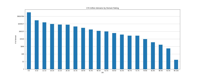 Домены на логарифмической шкале