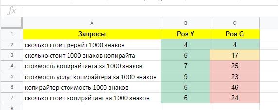 Полностью отформатированная таблица